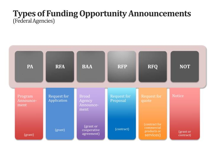 Types of Funding Opportunity Announcements