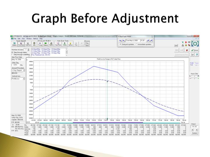 Graph Before Adjustment