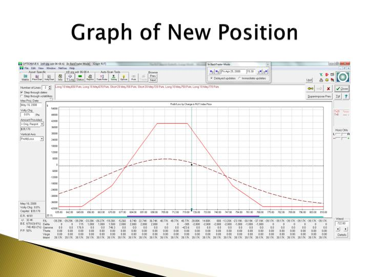 Graph of New Position