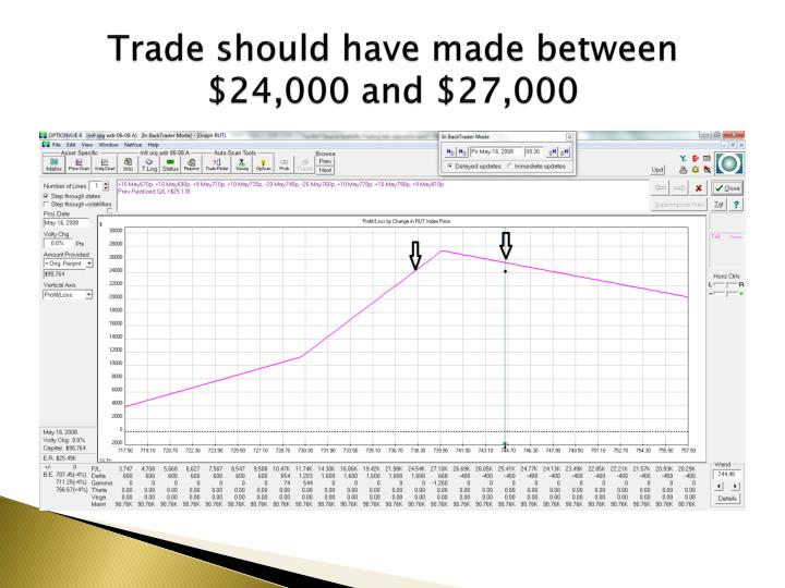 Trade should have made between $24,000 and $27,000