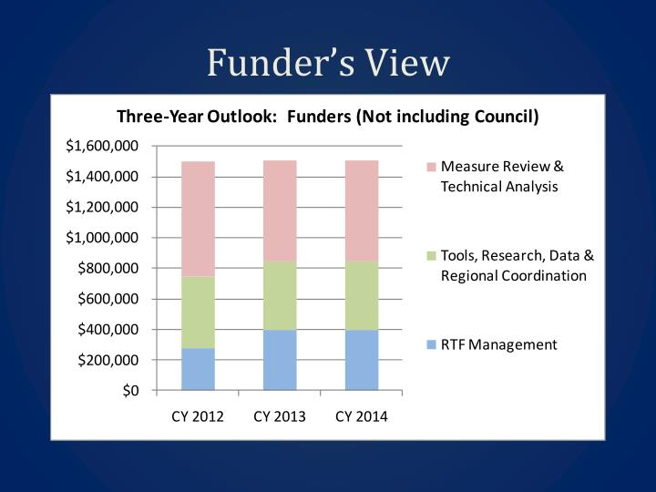 Funder's View