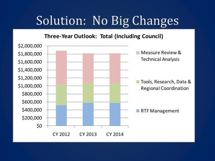 Solution:  No Big Changes