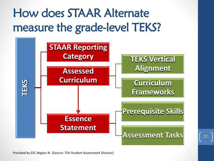 How does STAAR Alternate measure the grade-level TEKS?