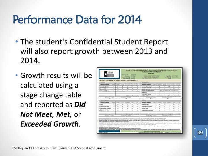 Performance Data for 2014