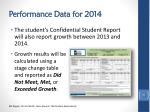 performance data for 20141