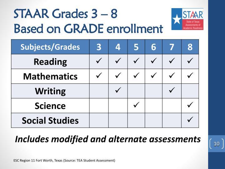 STAAR Grades 3 – 8