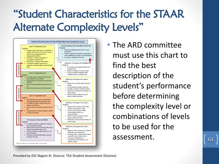 """Student Characteristics for the STAAR Alternate Complexity Levels"""