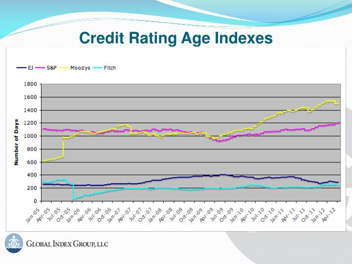 Credit Rating Age Indexes