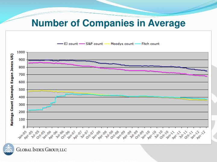 Number of Companies in Average