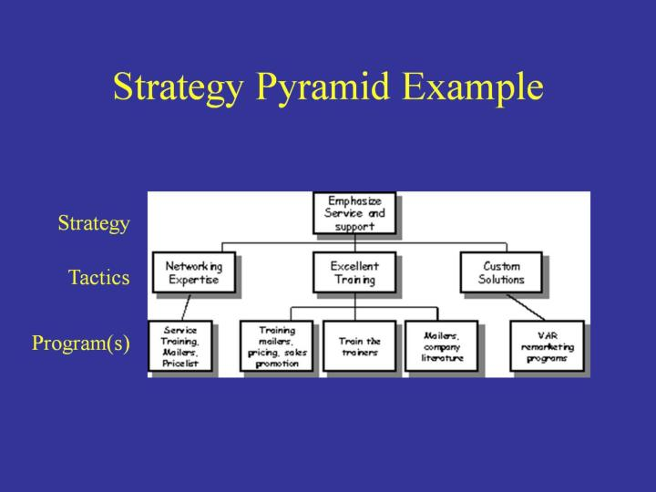 Strategy Pyramid Example