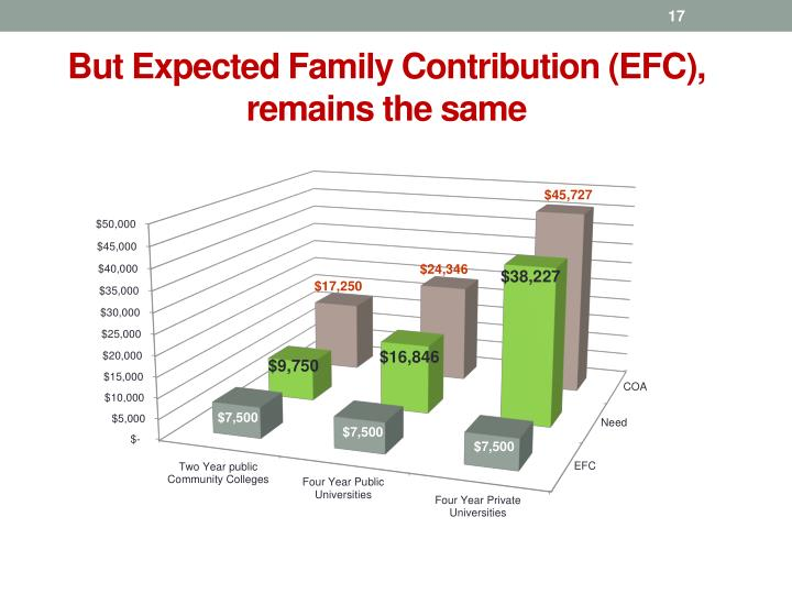 But Expected Family Contribution (EFC), remains the same