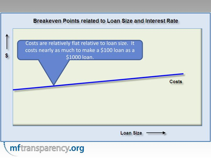 Costs are relatively flat relative to loan size.  It costs nearly as much to make a $100 loan as a $1000 loan.