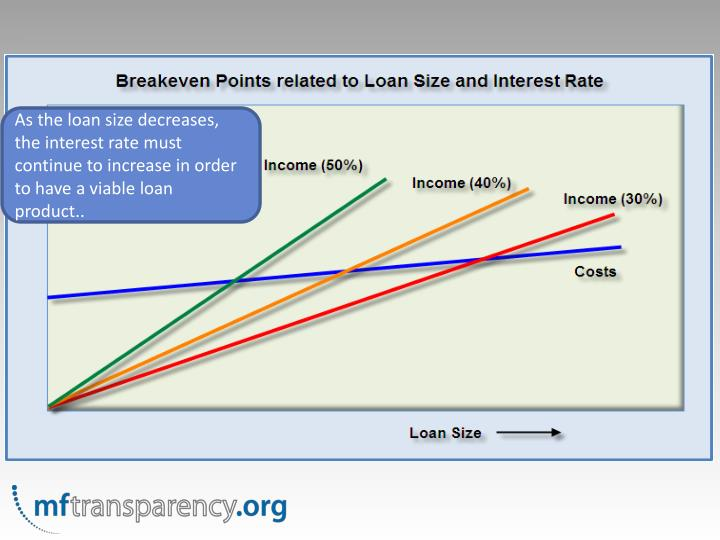 As the loan size decreases, the interest rate must continue to increase in order to have a viable loan product..