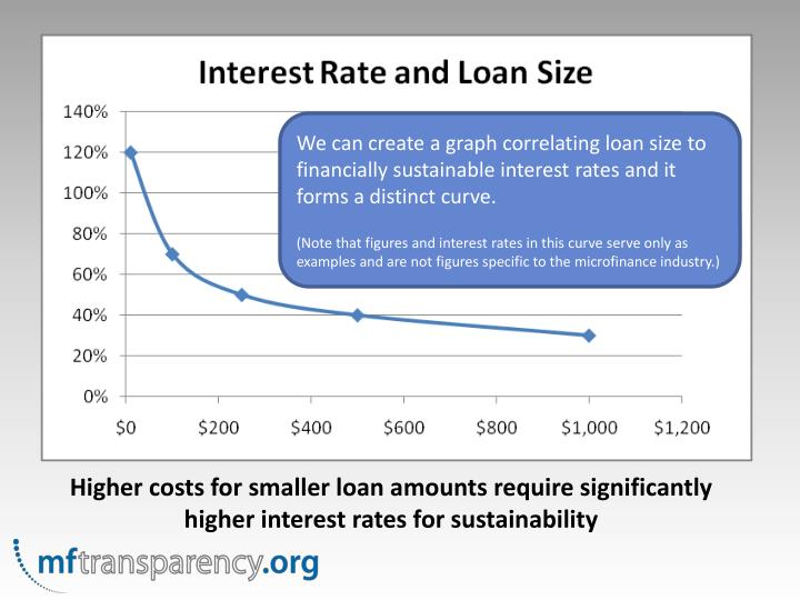 We can create a graph correlating loan size to