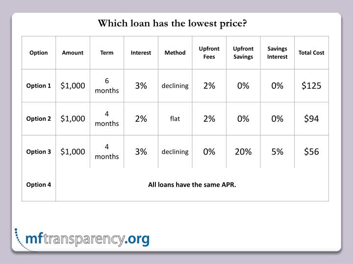 Which loan has the lowest price?