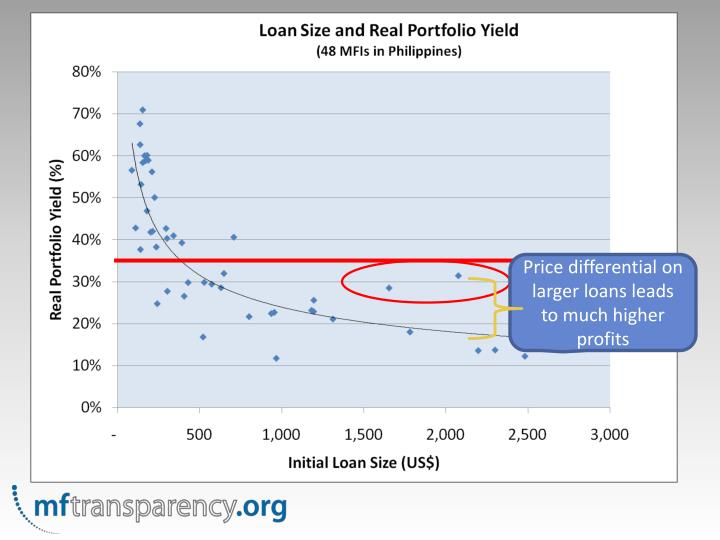 Price differential on larger loans leads to much higher profits