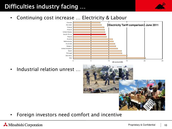 Difficulties industry facing …