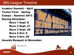 mn league timeline