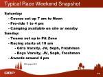 typical race weekend snapshot