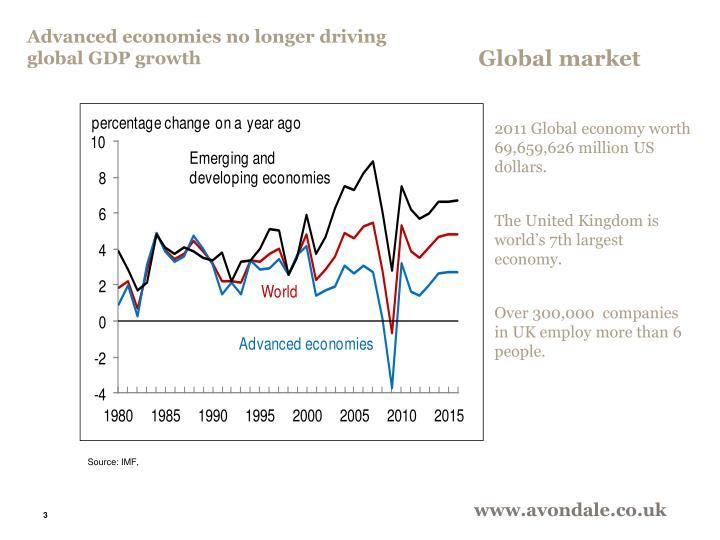 Advanced economies no longer driving