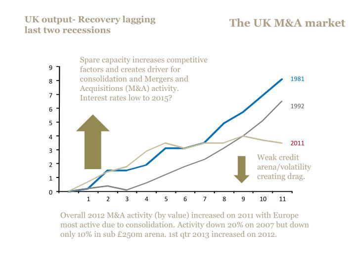 The UK M&A market