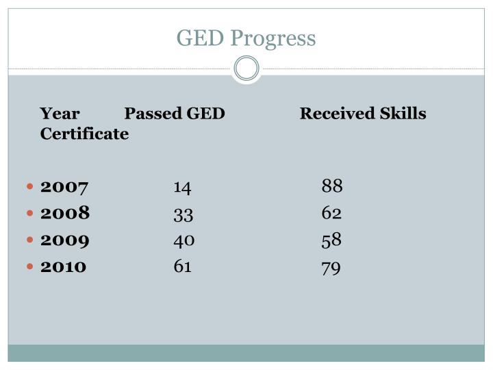 GED Progress