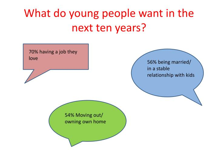 What do young people want in the next ten years?