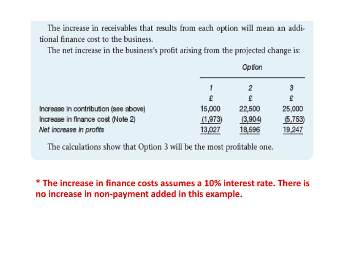 * The increase in finance costs assumes a 10% interest rate. There is no increase in non-payment added in this example.
