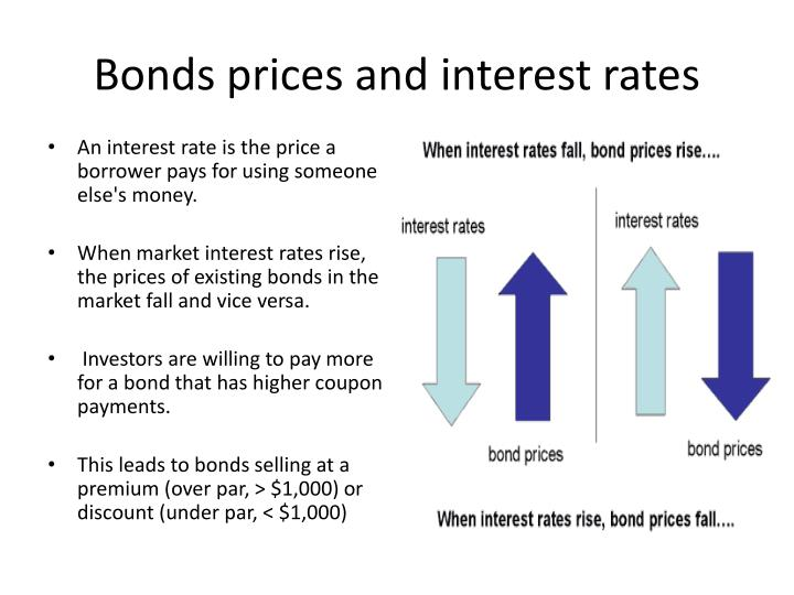 Bonds prices and