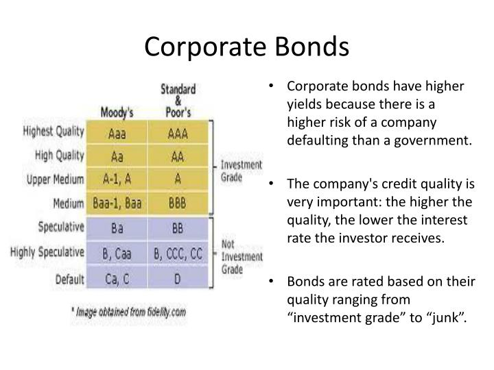 Corporate Bonds