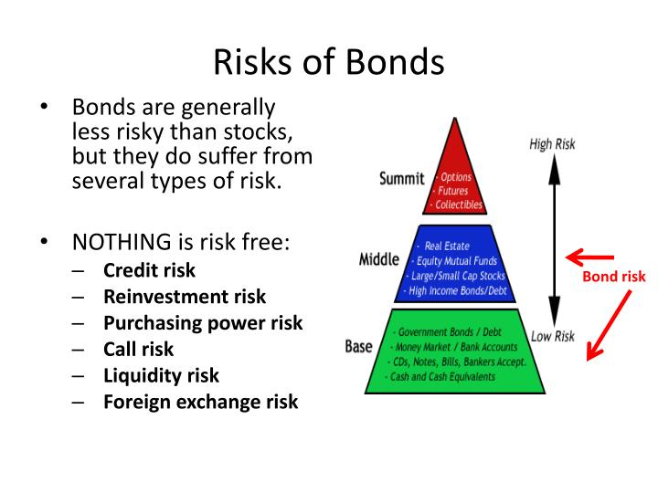 Risks of Bonds