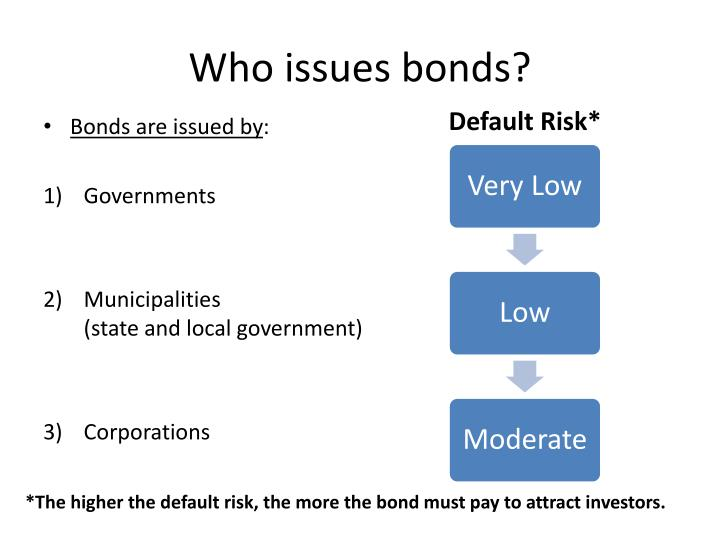 Who issues bonds?