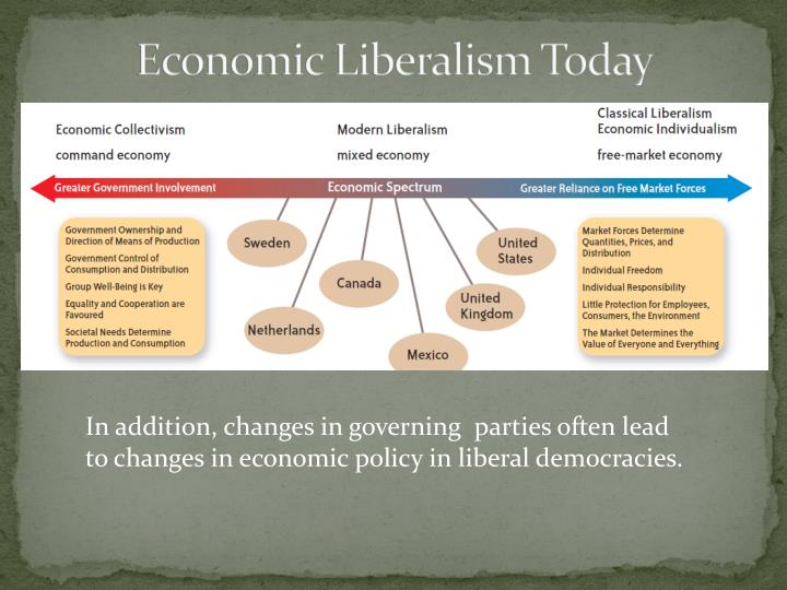 Economic Liberalism Today