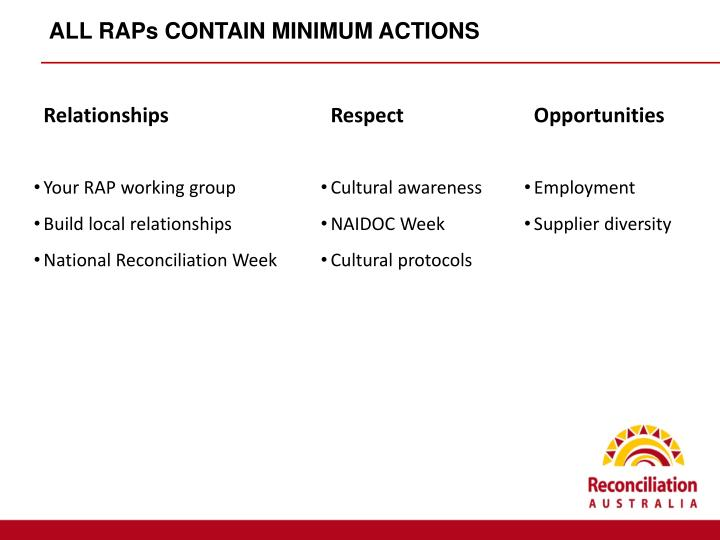 ALL RAPs CONTAIN MINIMUM ACTIONS