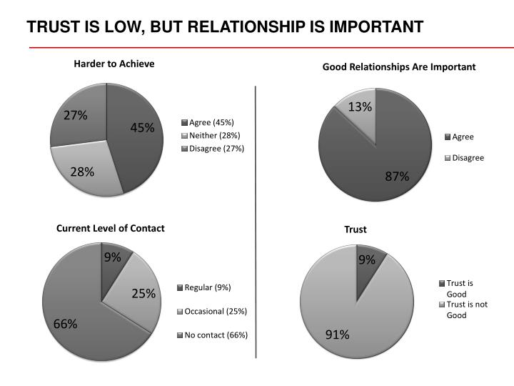 TRUST IS LOW, BUT RELATIONSHIP IS IMPORTANT