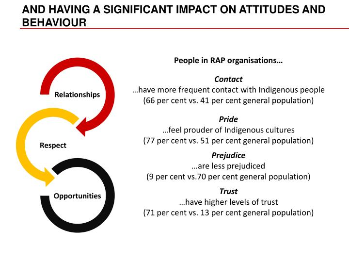 AND HAVING A SIGNIFICANT IMPACT ON ATTITUDES AND BEHAVIOUR