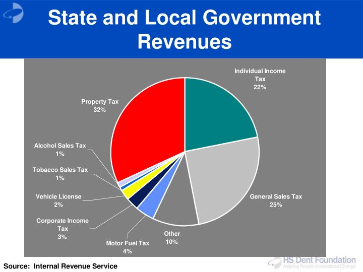 Local Government Finance in Kerala