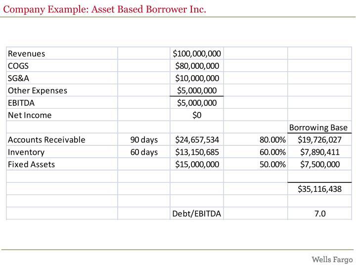 Company Example: Asset Based Borrower Inc.