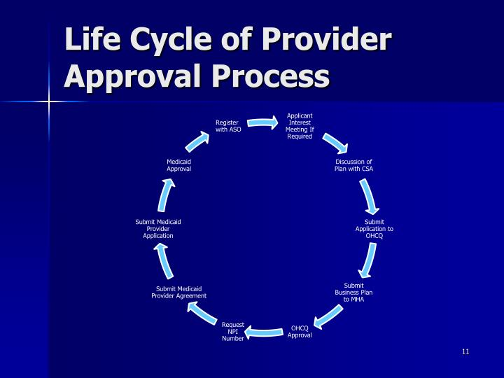 Life Cycle of Provider Approval Process