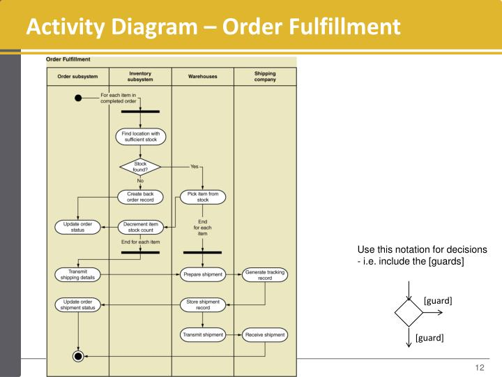 Activity Diagram – Order Fulfillment