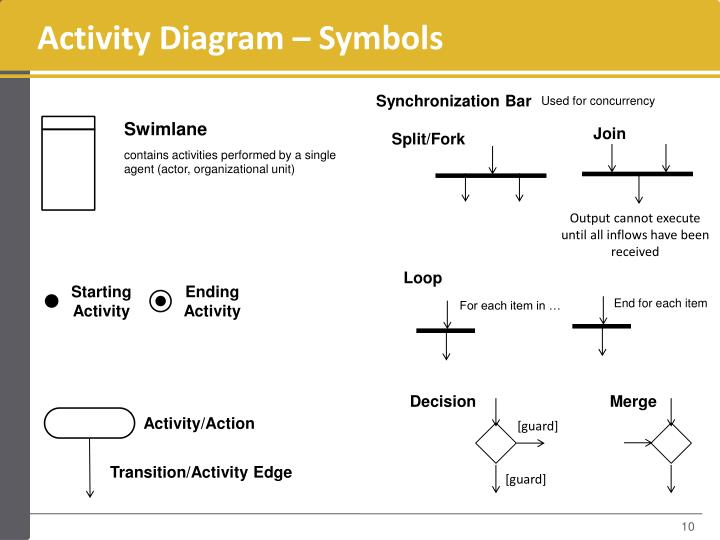 Activity Diagram – Symbols