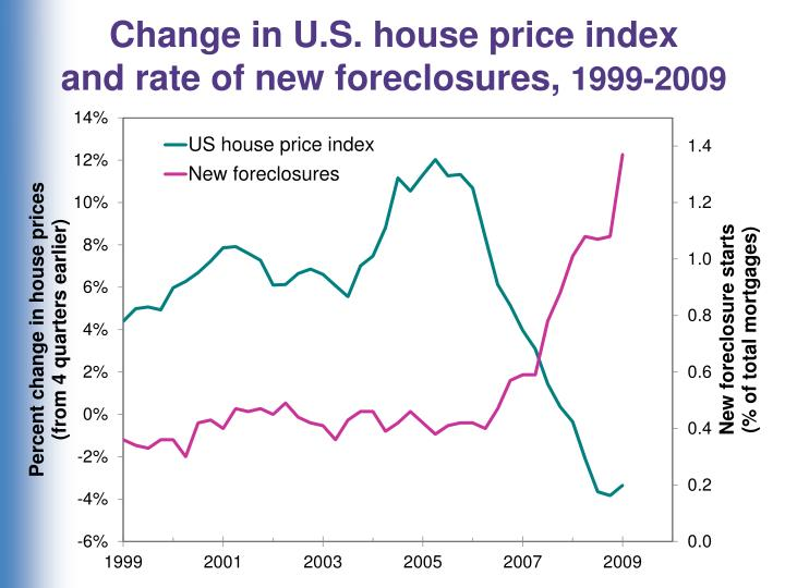Change in U.S. house price index