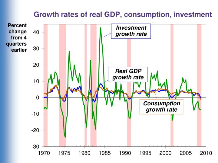 Growth rates of real GDP, consumption, investment