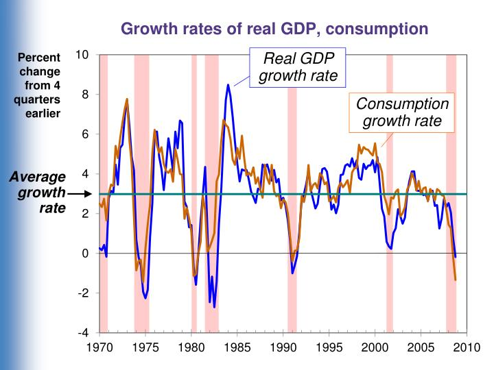 Growth rates of real GDP, consumption