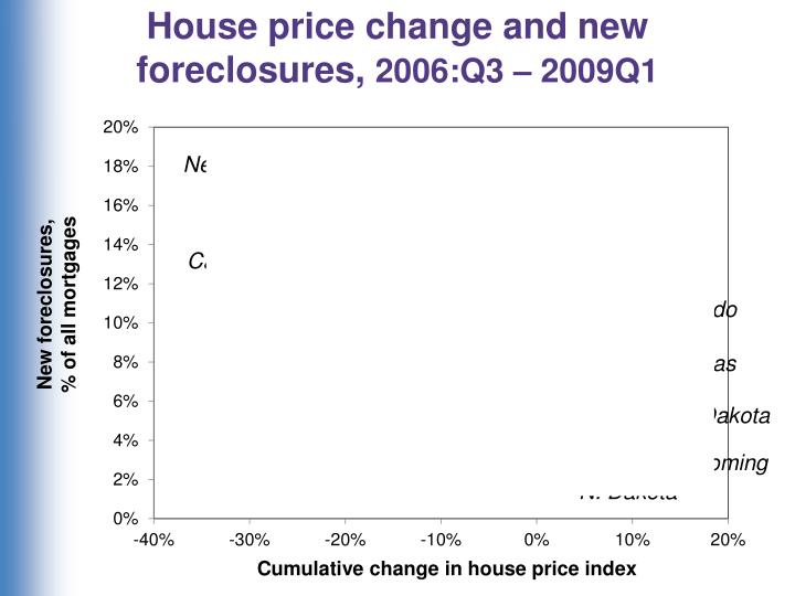 House price change and new foreclosures,