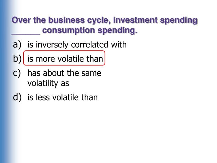 Over the business cycle, investment spending ______ consumption spending.