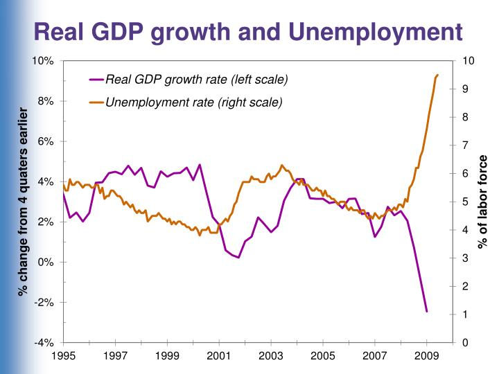 Real GDP growth and Unemployment
