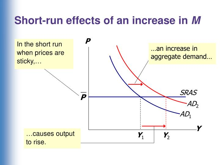 Short-run effects of an increase in