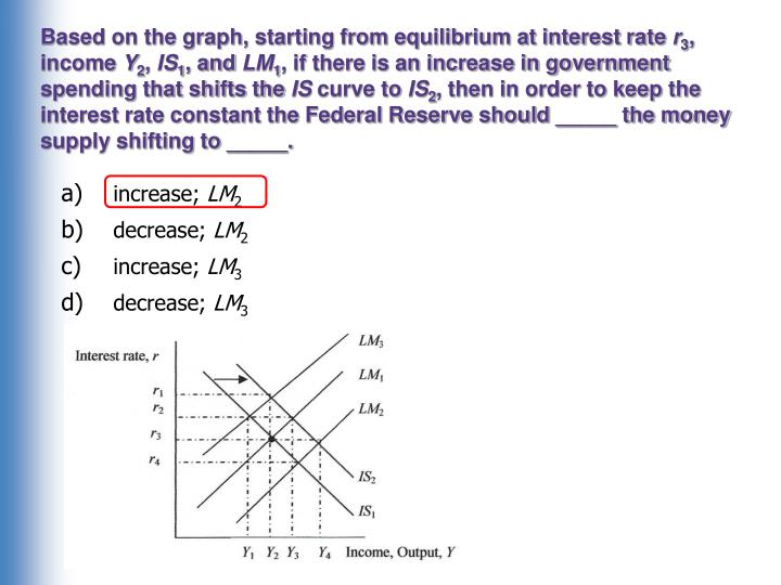 Based on the graph, starting from equilibrium at interest rate