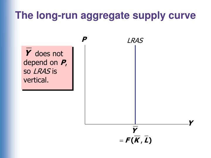 The long-run aggregate supply curve